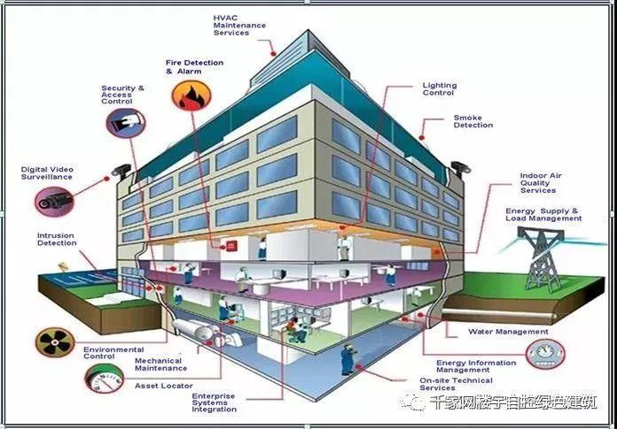 什么是智能建筑?