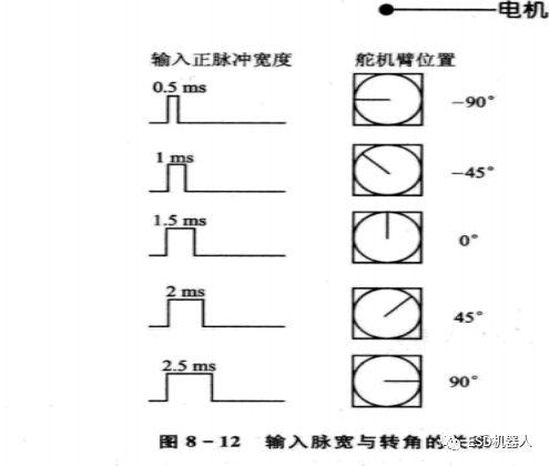 飞思卡尔智能车摄像头组新手指南:电机舵机调试篇