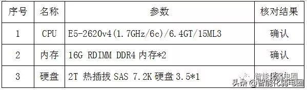 一文读懂服务器centos7.0安装指导指南(详细)
