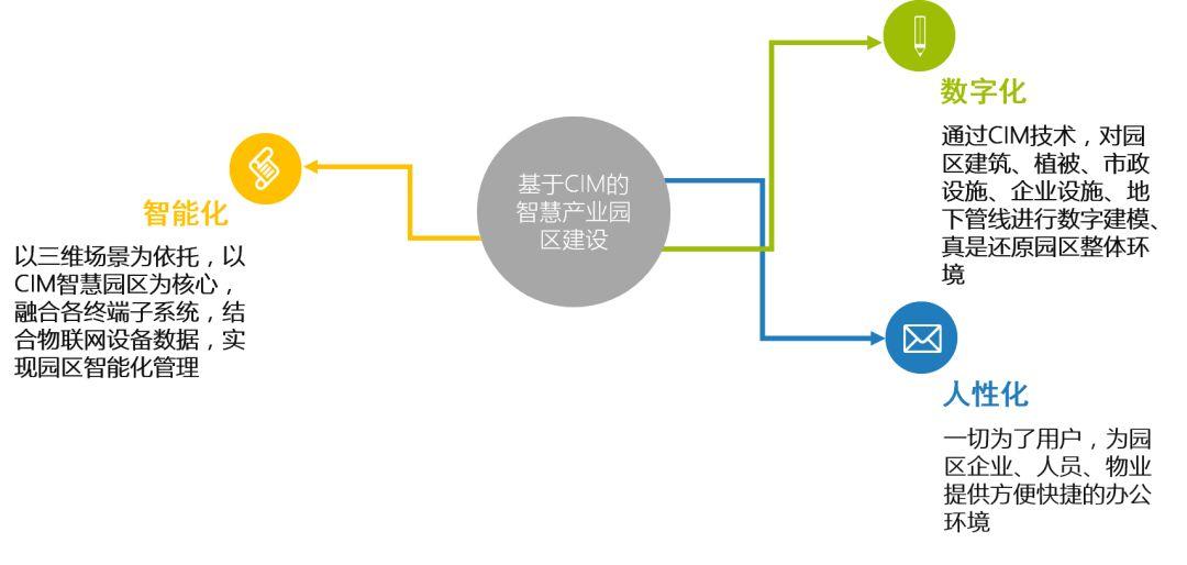 班联数城基于CIM平台的智慧园区解决方案