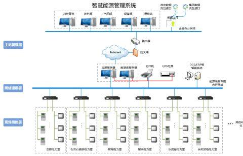 水泥工业智能工厂框架下的智慧能源管理系统