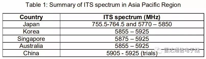 智能交通系统(ITS)频谱使用白皮书(图文版)