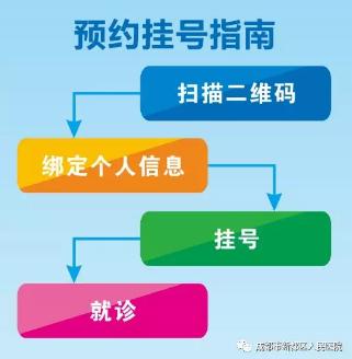 成都市新都区人民医院手机微信挂号指南