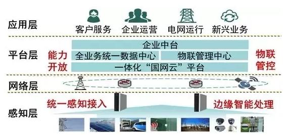 泛在电力物联网建设大纲发布