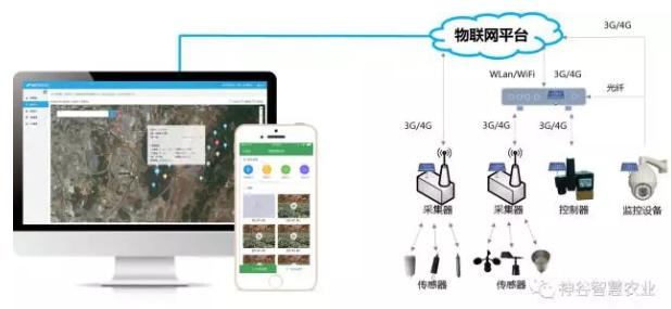 农业物联网平台