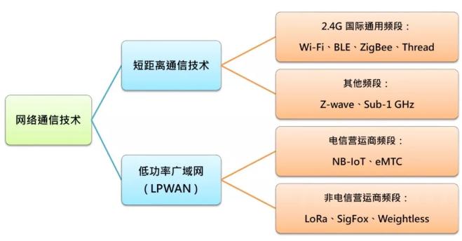LPWAN 在工业物联网的应用