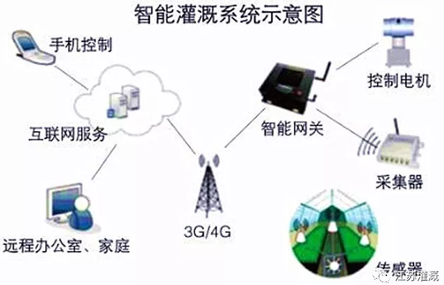 雨辰YCZG系列智能灌溉系统