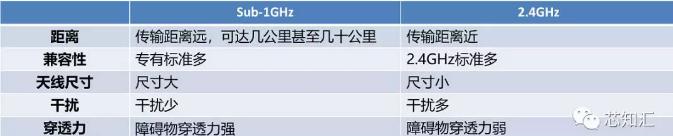 物联网中的Sub-1GHz无线频段