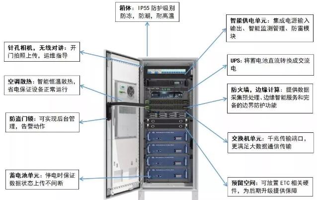 智能一体化机柜介绍