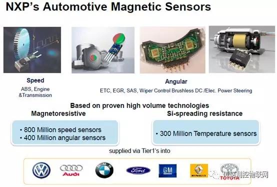 快速了解NXP(恩智浦)的车用磁传感器产品