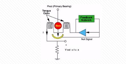 什么是伺服传感器,它是如何进行工作的?