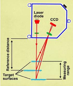 激光三角测量传感器如何确定目标位置
