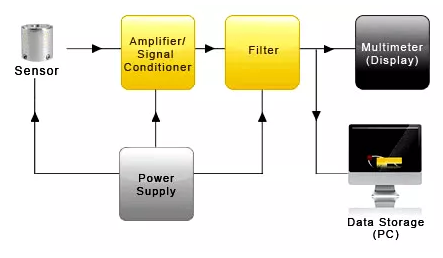 USB传感器的应用解决方案