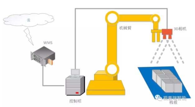 3D视觉智能拆码垛系统