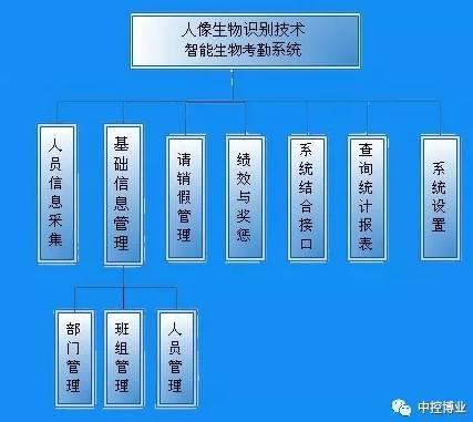 智能考勤系统人员考勤方法设置