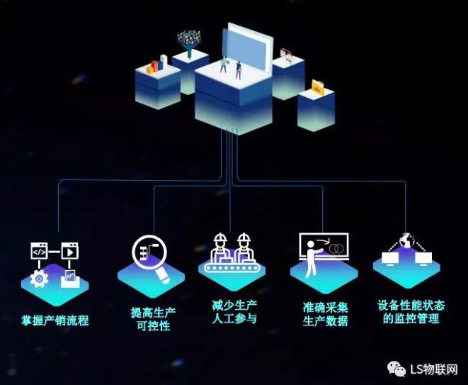 物联网应用:工厂