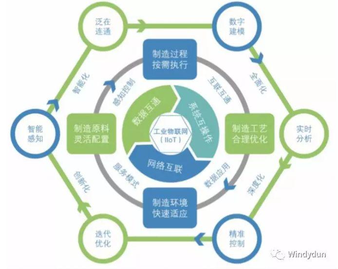 工业物联网是什么